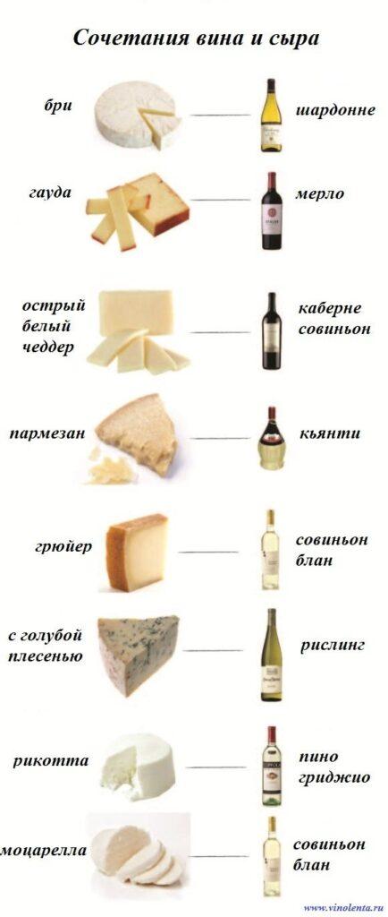 Чем острее сыр, тем более ароматное и терпкое вино нужно подбирать. Поэтому к острым сырам идет плотное терпкое красное вино