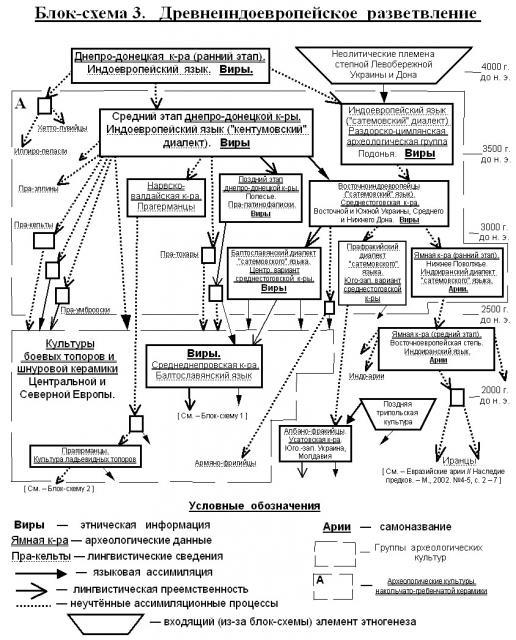 ...представители других ранних гребенчато-накольчатых археологических групп (языки которых так и остались...