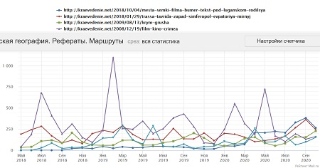 График посещаемости и популярные страницы на сайте Краеведение